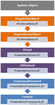 WPF object model