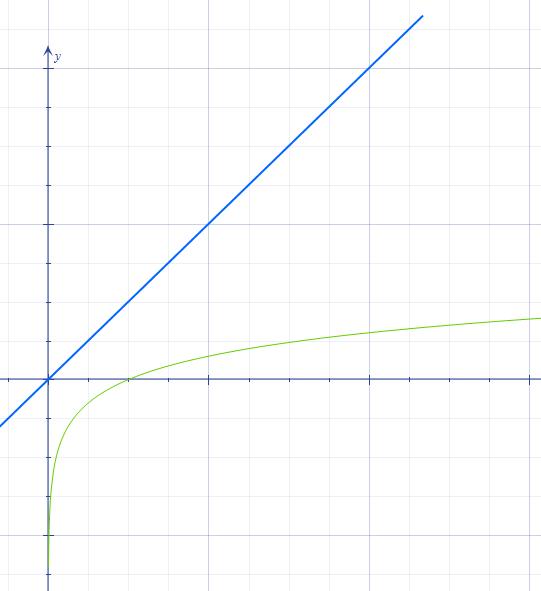 Graf y = x a y = log x