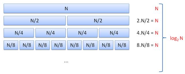 Složitost algoritmu MergeSort
