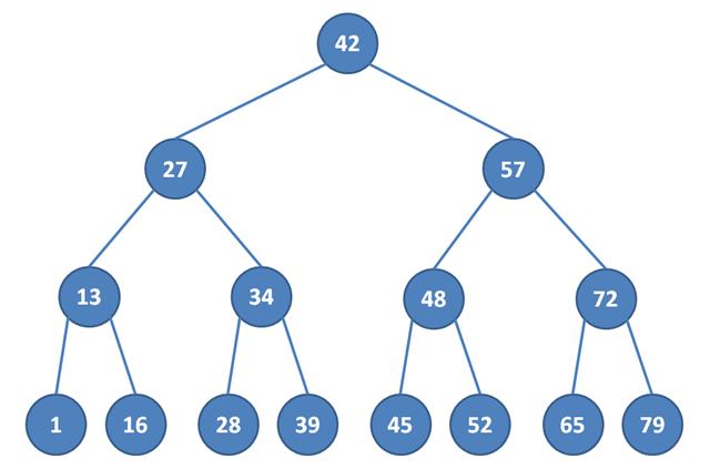 Binární vyhledávací strom