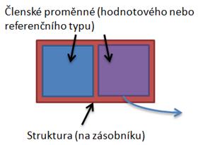 Struktura na zásobníku