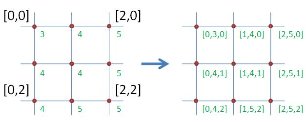 Vytvoření 3D souřadnic