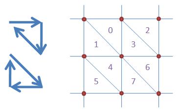 Způsob vytvoření trojúhelníků
