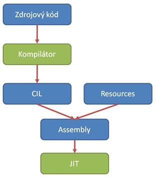 Kompilace v .NET Frameworku