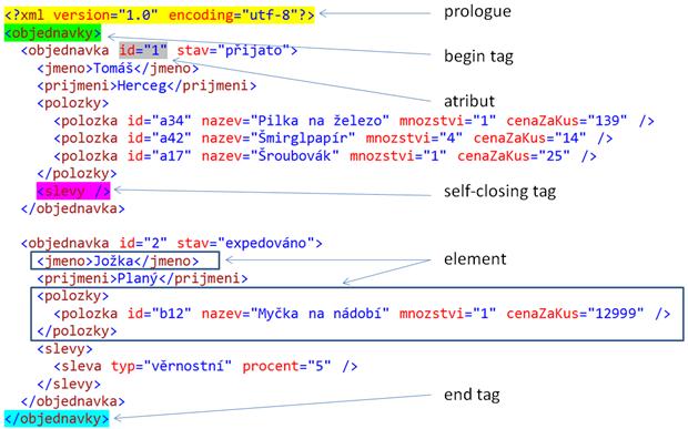 Struktura XML dokumentu