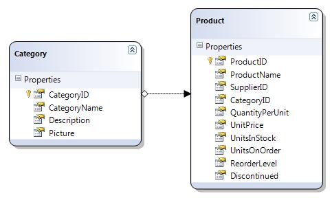 Schéma databáze