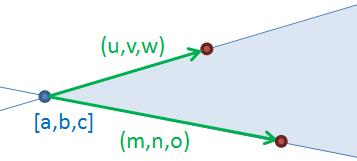 Rovina zadaná bodem a dvěma vektory
