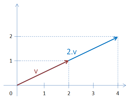 Vynásobení vektoru číslem