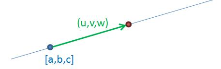 Přímka zadaná bodem a vektorem