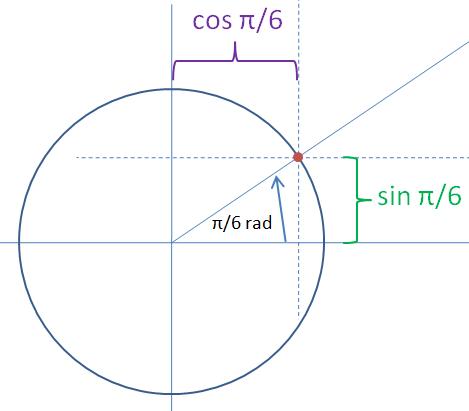 Jednotková kružnice