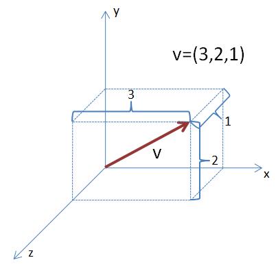Vektor ve 3D prostoru