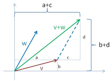 Součet vektorů