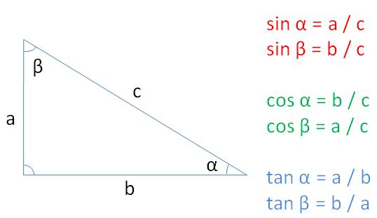 Vztahy goniometrických funkcí, délek stran a úhlů v pravoúhlém trojúhelníku
