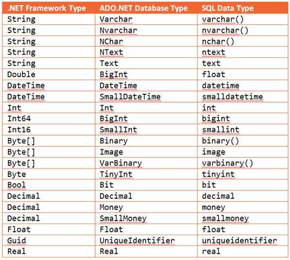 Převodní tabulka datových typů