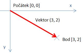 Vektory a souřadnice
