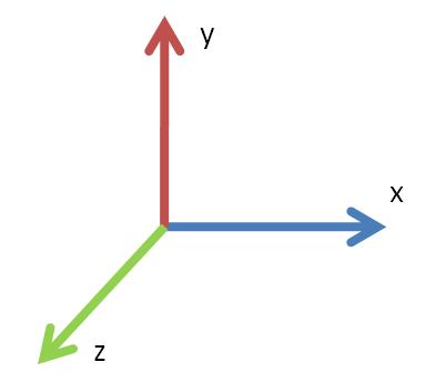 Souřadnicový systém v XNA