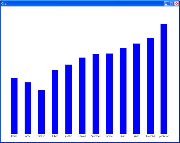 Graf s popisky