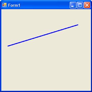 Vykreslená čára z bodu [20,120] do bodu [250,50]